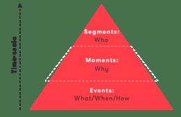 Sentiance_ai_pyramid