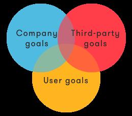 overlapping_goals_venn_diagram