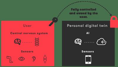 personal_digital_twin